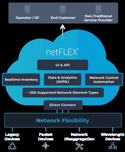netFLEX_Diagram onBlue
